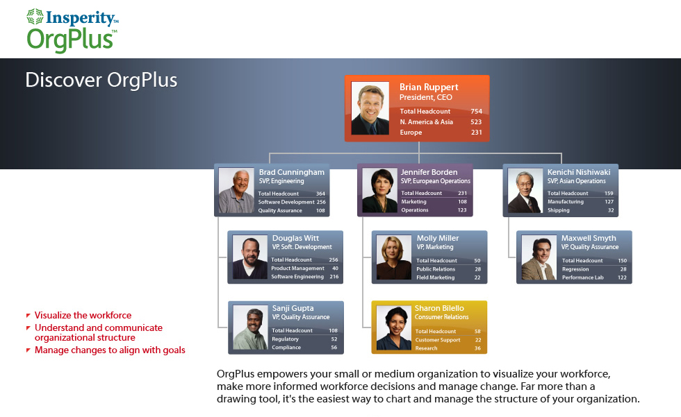 OrgPlus: 30 Day Free Trial